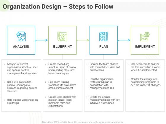 Developing Work Force Management Plan Model Organization Design Steps To Follow Inspiration PDF