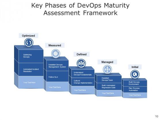 Development_And_Operations_Cloud_Operations_Ppt_PowerPoint_Presentation_Complete_Deck_Slide_10
