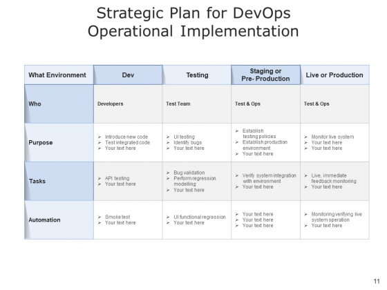 Development_And_Operations_Cloud_Operations_Ppt_PowerPoint_Presentation_Complete_Deck_Slide_11