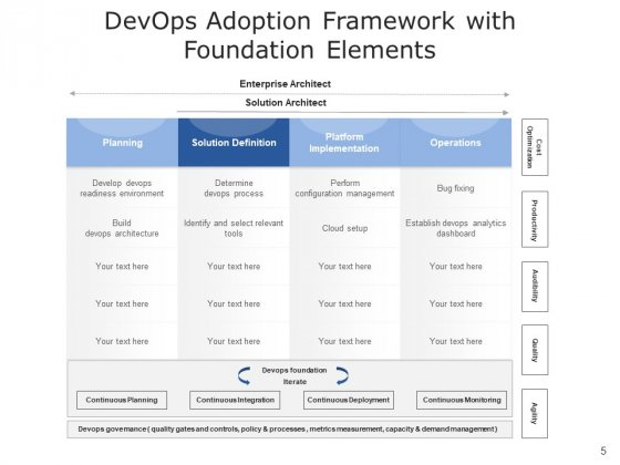 Development_And_Operations_Cloud_Operations_Ppt_PowerPoint_Presentation_Complete_Deck_Slide_5