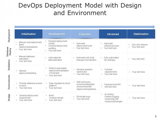 Development_And_Operations_Cloud_Operations_Ppt_PowerPoint_Presentation_Complete_Deck_Slide_6