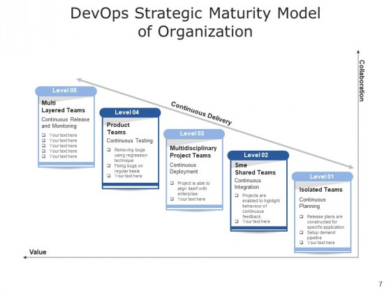 Development_And_Operations_Cloud_Operations_Ppt_PowerPoint_Presentation_Complete_Deck_Slide_7