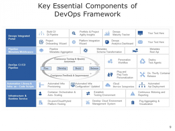 Development_And_Operations_Cloud_Operations_Ppt_PowerPoint_Presentation_Complete_Deck_Slide_9