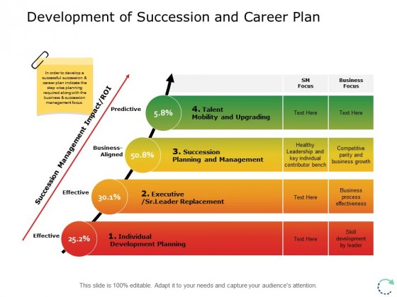 Development Of Succession And Career Plan Ppt PowerPoint Presentation Ideas Examples