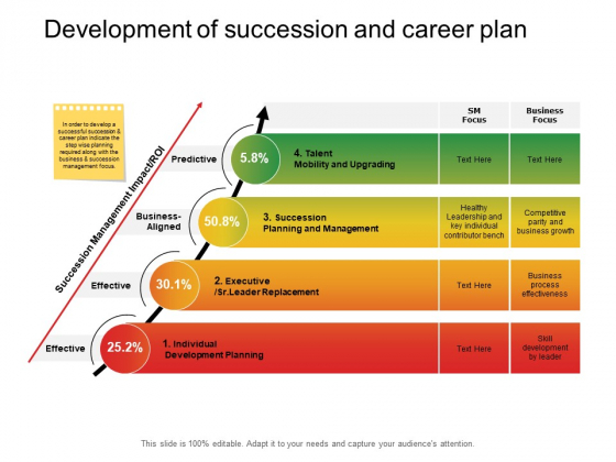 Development Of Succession And Career Plan Ppt PowerPoint Presentation Outline Microsoft