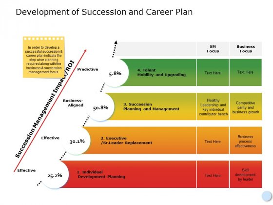 Development Of Succession And Career Plan Ppt PowerPoint Presentation Pictures Outline