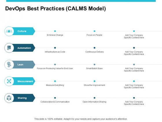Devops Best Practices CALMS Model Ppt PowerPoint Presentation Model Visual Aids