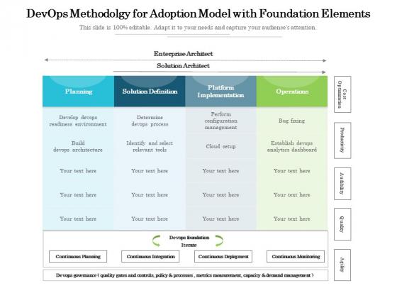 Devops_Methodolgy_For_Adoption_Model_With_Foundation_Elements_Ppt_PowerPoint_Presentation_File_Themes_PDF_Slide_1