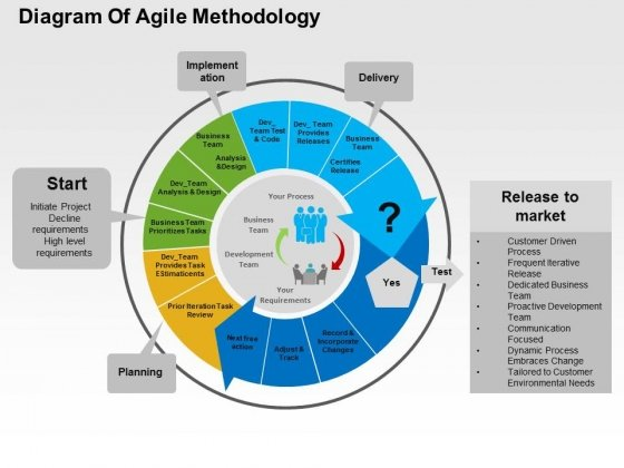Diagram Of Agile Methodology Powerpoint Templates