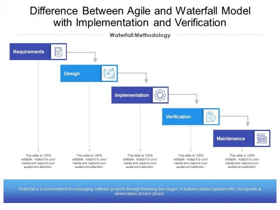 Difference Between Agile And Waterfall Model With Implementation And Verification Ppt PowerPoint Presentation Summary Show PDF