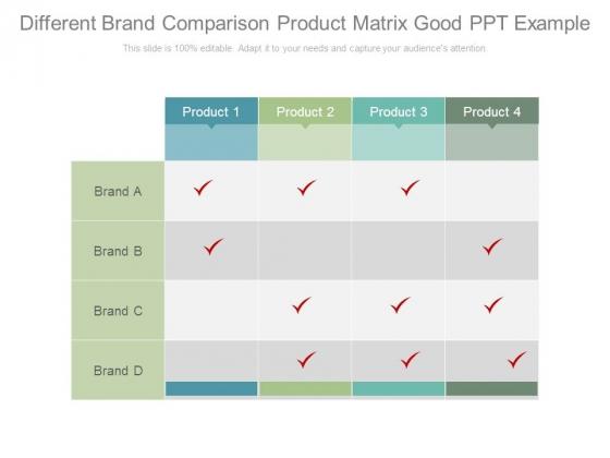 brand product matrix of unilever