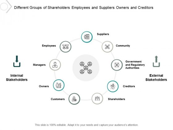 Different Groups Of Shareholders Employees And Suppliers Owners And Creditors Ppt PowerPoint Presentation Outline Graphic Tips