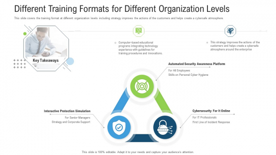 Different Training Formats For Different Organization Levels Ppt Pictures Infographics PDF