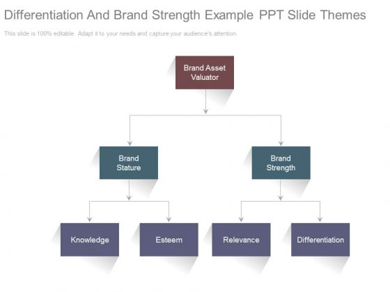 Differentiation And Brand Strength Example Ppt Slide Themes
