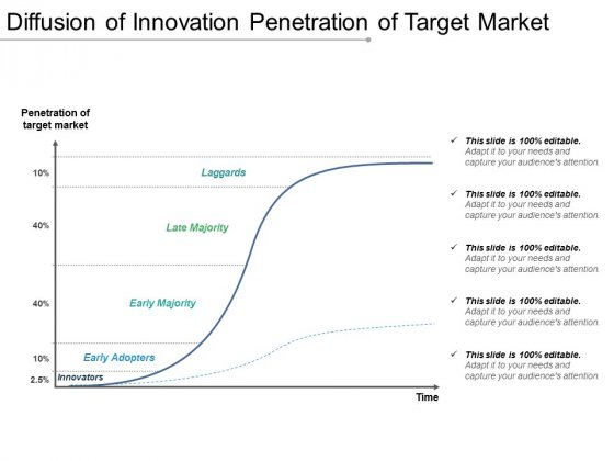Diffusion_Of_Innovation_Penetration_Of_Target_Market_Ppt_PowerPoint_Presentation_Summary_Influencers_Slide_1