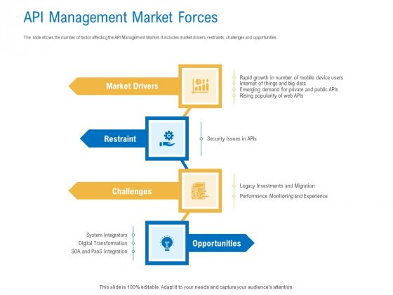 Digital_Businesses_Ecosystems_API_Management_Market_Forces_Microsoft_PDF_Slide_1