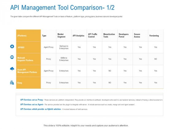 Digital Businesses Ecosystems API Management Tool Comparison Act Clipart PDF