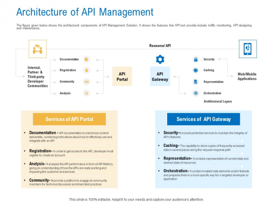 Digital Businesses Ecosystems Architecture Of API Management Professional PDF