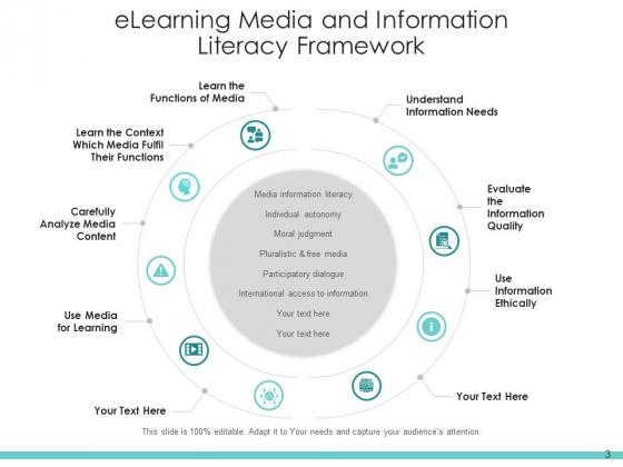 Digital_Literacy_Digital_Content_Process_Ppt_PowerPoint_Presentation_Complete_Deck_Slide_3