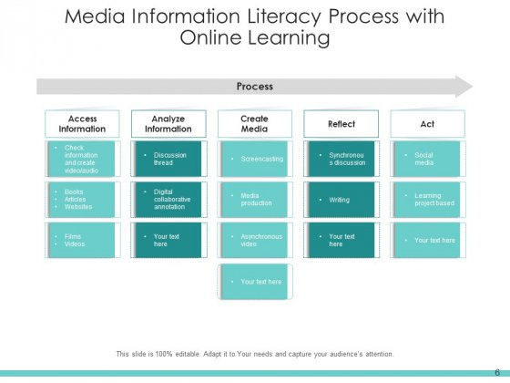 Digital_Literacy_Digital_Content_Process_Ppt_PowerPoint_Presentation_Complete_Deck_Slide_6