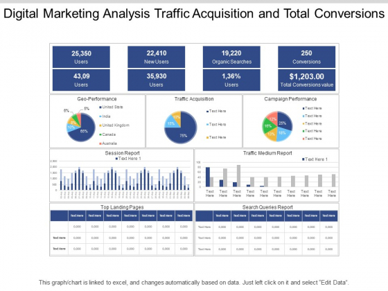 Digital Marketing Analysis Traffic Acquisition And Total Conversions Ppt PowerPoint Presentation Pictures Layouts