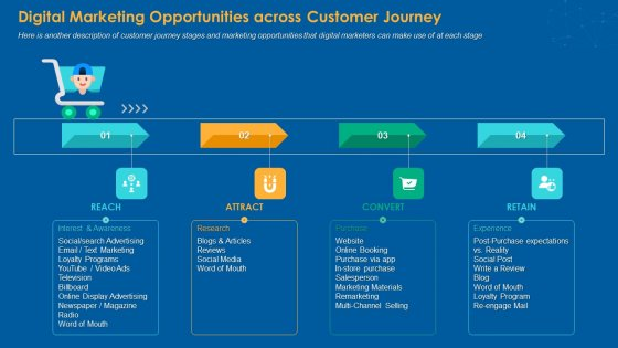 Digital Marketing Opportunities Across Customer Journey Template PDF