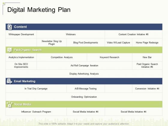 Digital Marketing Plan Ppt Infographic Template Skills PDF
