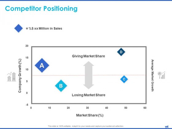 Digital Marketing Progress Insights Competitor Positioning Market Share Ppt Styles Maker PDF