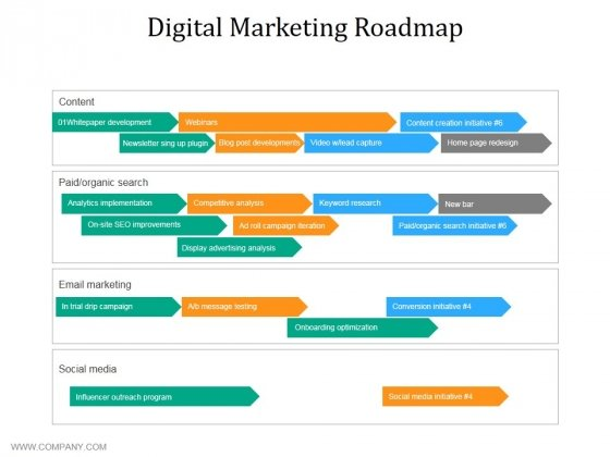 digital marketing roadmap ppt powerpoint presentation infographic