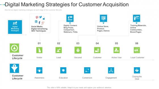Digital Marketing Strategies For Customer Acquisition Internet Marketing Strategies To Grow Your Business Formats PDF