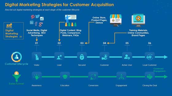 Digital Marketing Strategies For Customer Acquisition Themes PDF