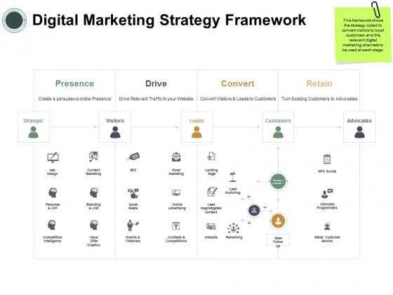 Digital Marketing Strategy Framework Ppt PowerPoint Presentation Outline Backgrounds