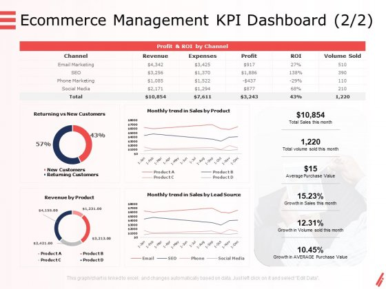 Digital Products And Services Ecommerce Management KPI Dashboard Trend Ppt Show Example Introduction PDF