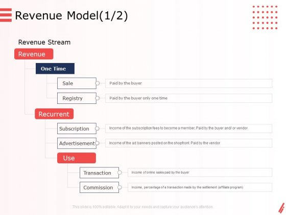 Digital Products And Services Revenue Model Sale Ppt Ideas Good PDF