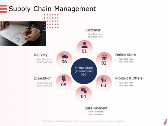 Digital Products And Services Supply Chain Management Ppt Layouts Inspiration PDF