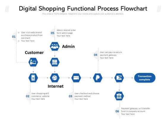 Digital Shopping Functional Process Flowchart Ppt PowerPoint Presentation File Sample PDF