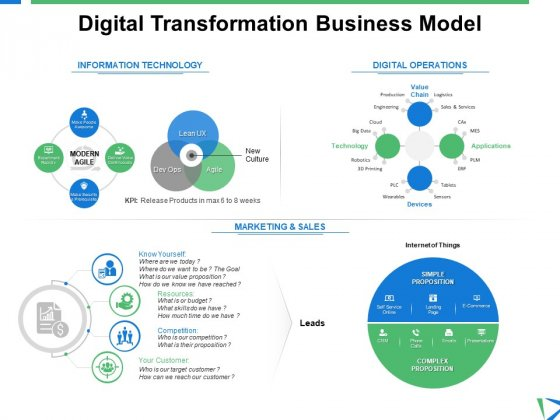 Digital Transformation Business Model Marketing Ppt PowerPoint Presentation Icon Structure