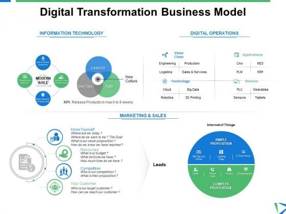 Digital Transformation Business Model Ppt PowerPoint Presentation Background Designs