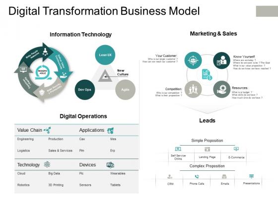 Digital Transformation Business Model Ppt PowerPoint Presentation Portfolio Clipart Images