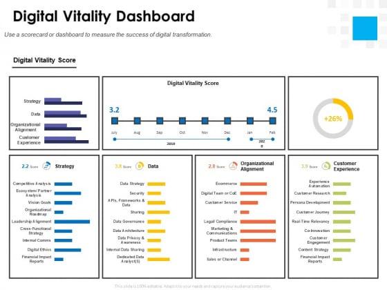 Digital Transformation Strategy Roadmap Digital Vitality Dashboard Ppt PowerPoint Presentation Icon Background Images PDF