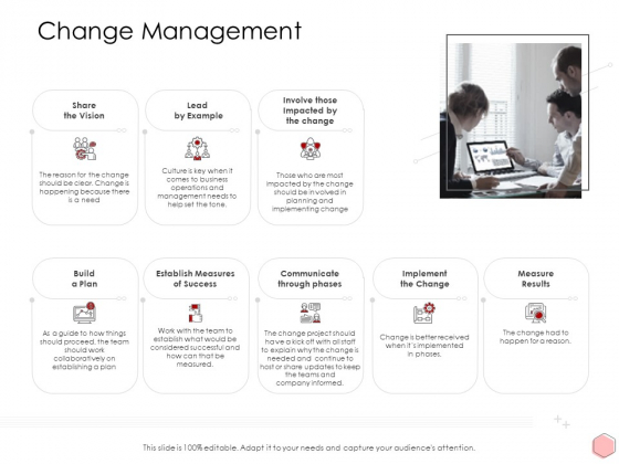 Digitalization Corporate Initiative Change Management Ppt File Example PDF