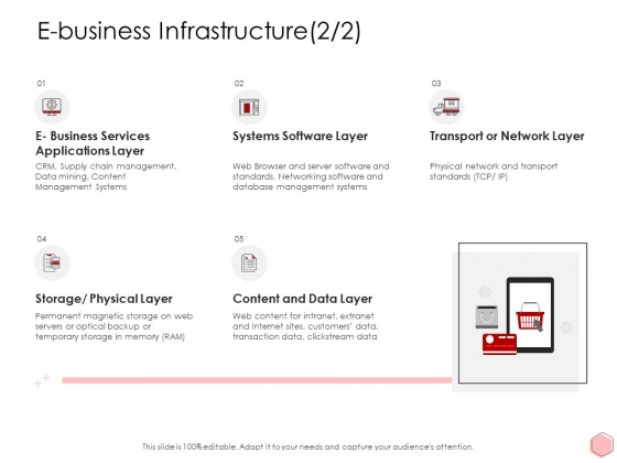 Digitalization Corporate Initiative E Business Infrastructure Management Ppt Infographic Template Infographic Template PDF
