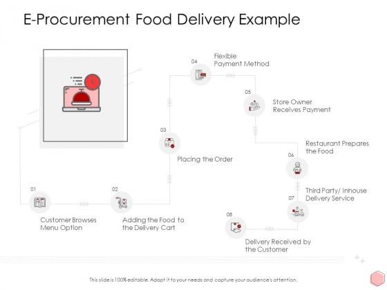 Digitalization Corporate Initiative E Procurement Food Delivery Example Ppt Ideas Pictures Pdf