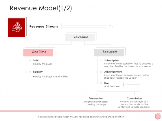 Digitalization Corporate Initiative Revenue Model Advertisement Structure PDF