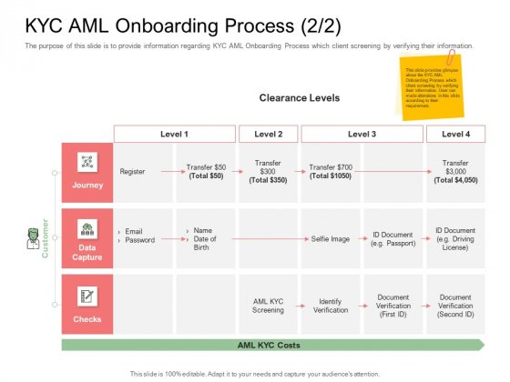 Digitization Of Client Onboarding KYC AML Onboarding Process Level Designs PDF