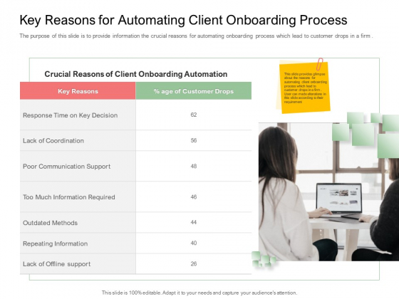 Digitization Of Client Onboarding Key Reasons For Automating Client Onboarding Process Rules PDF