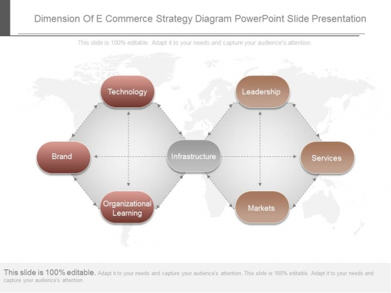 Dimension Of E Commerce Strategy Diagram Powerpoint Slide Presentation