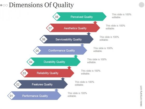 Dimensions Of Quality Ppt PowerPoint Presentation Slides