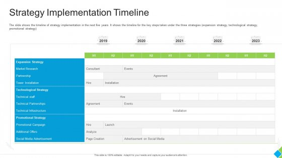 Diminishing Market Share Of A Telecommunication Firm Case Competition Strategy Implementation Timeline Diagrams PDF