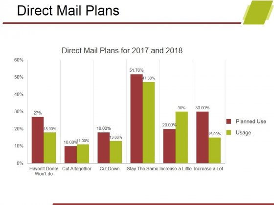 Direct Mail Plans Ppt PowerPoint Presentation Good